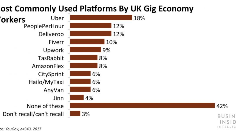 [Report] Insurtech and the Gig Economy