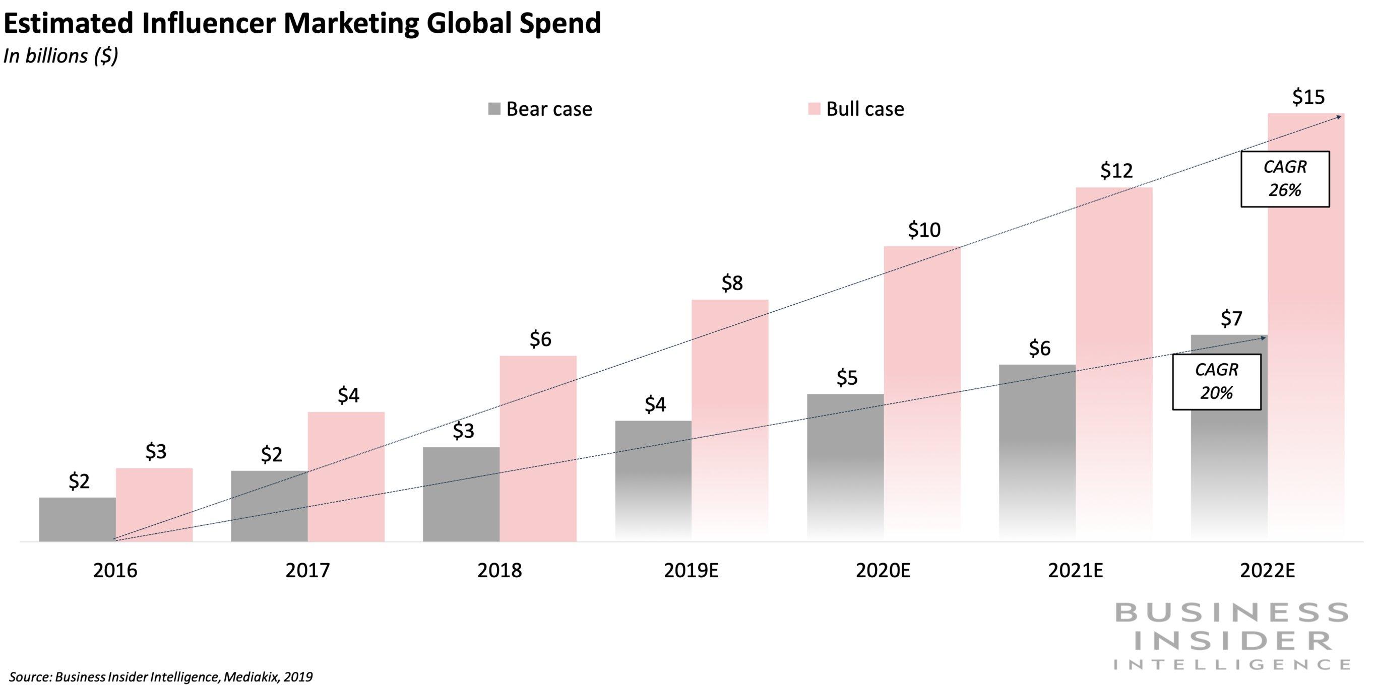 The Influencer Marketing Report 2019 - Business Insider ...